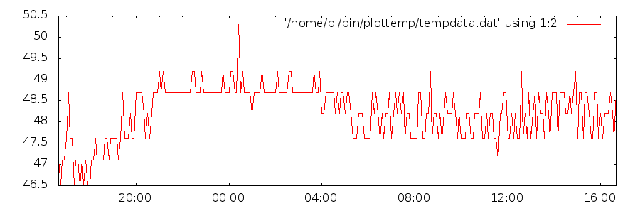 How to create real time graphs of CPU temperature on a Raspberry Pi